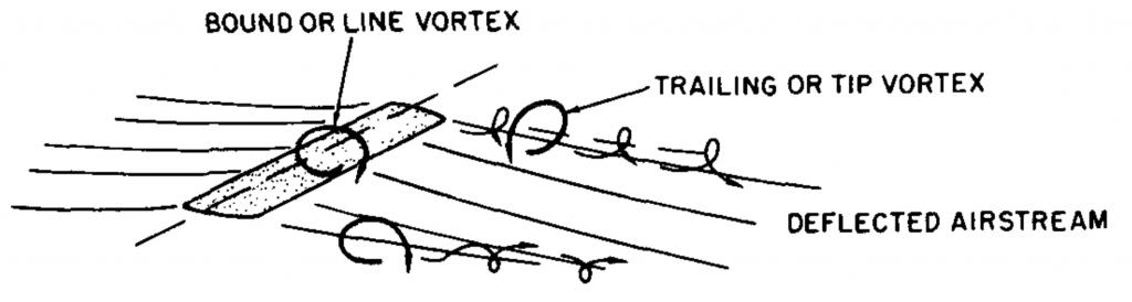 Vortices1