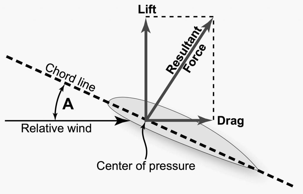 lift-drag