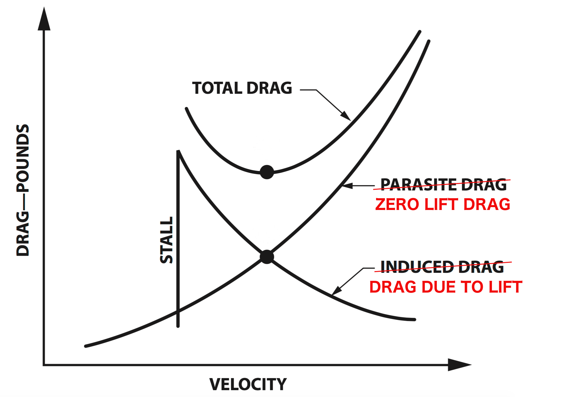 induced drag and parasitic drag